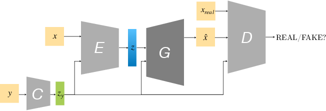 Figure 2 for Dressing 3D Humans using a Conditional Mesh-VAE-GAN
