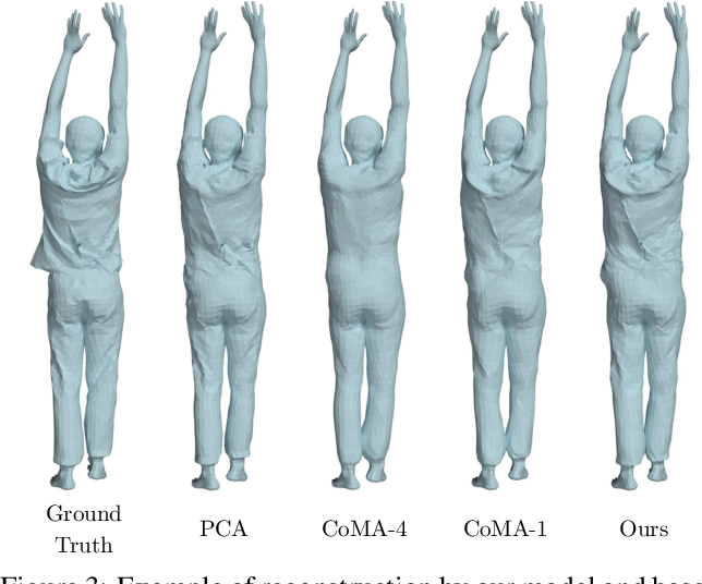 Figure 3 for Dressing 3D Humans using a Conditional Mesh-VAE-GAN