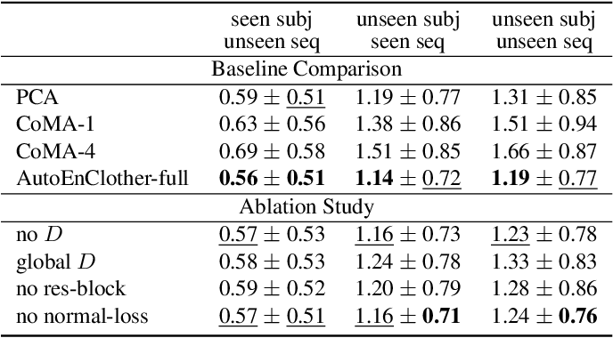 Figure 1 for Dressing 3D Humans using a Conditional Mesh-VAE-GAN