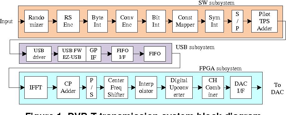 Figure 1 from Simulink Model Based Design and FPGA Implementation of