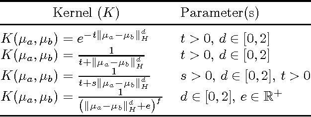 Figure 4 for Two-stage Sampled Learning Theory on Distributions