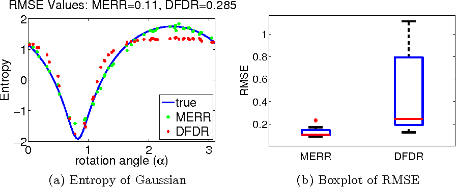 Figure 2 for Two-stage Sampled Learning Theory on Distributions