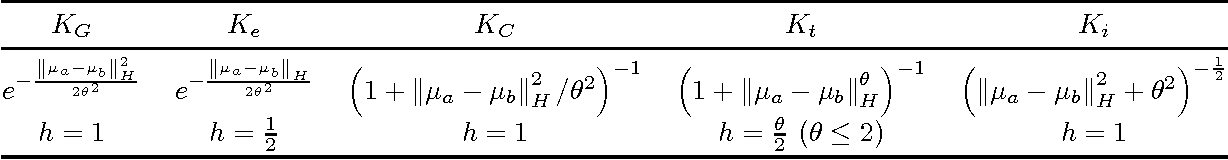 Figure 1 for Two-stage Sampled Learning Theory on Distributions
