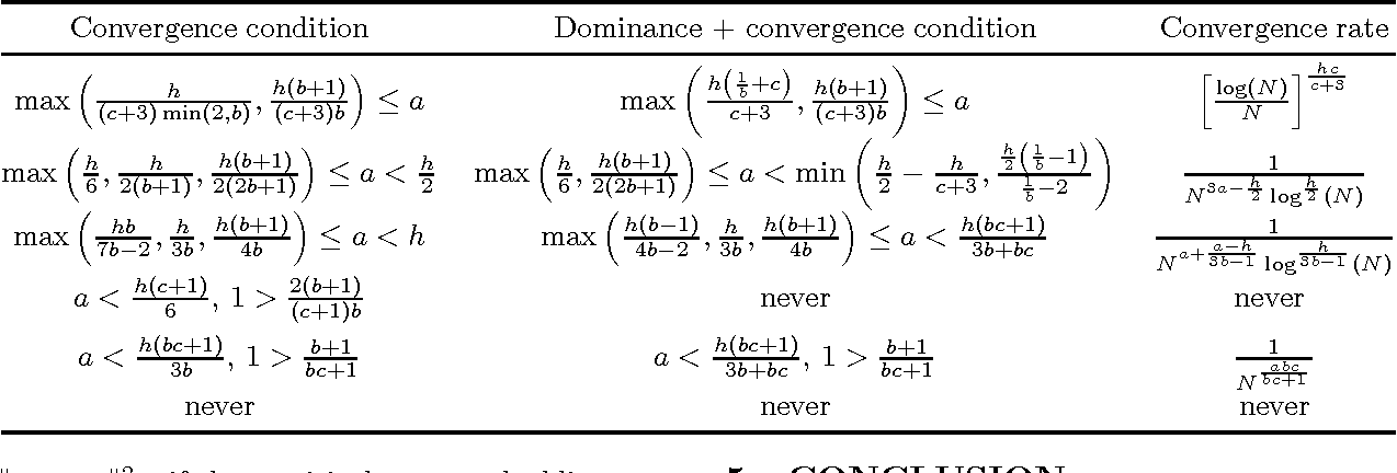 Figure 3 for Two-stage Sampled Learning Theory on Distributions