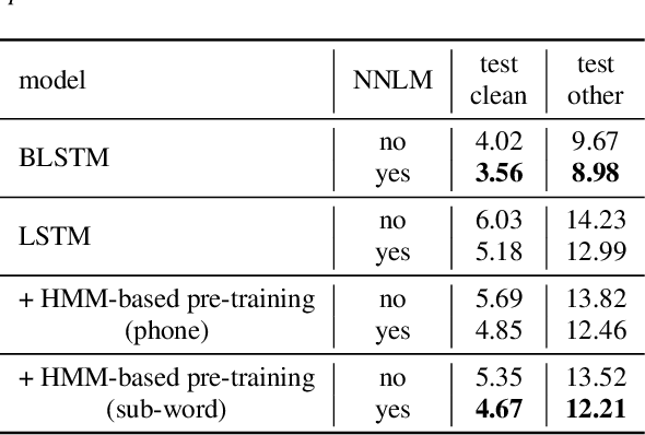Figure 2 for HMM-Free Encoder Pre-Training for Streaming RNN Transducer