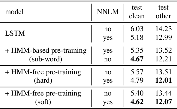 Figure 4 for HMM-Free Encoder Pre-Training for Streaming RNN Transducer