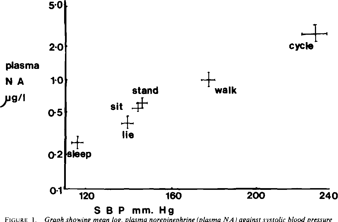 Figure I from Changes in plasma norepinephrine, blood