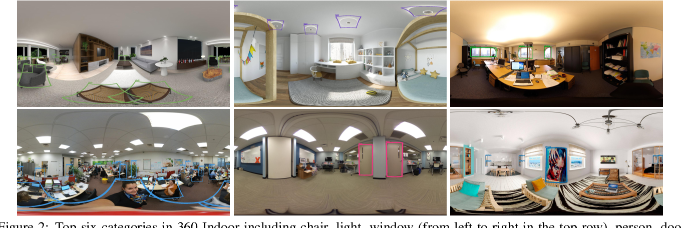 Figure 2 for 360-Indoor: Towards Learning Real-World Objects in 360° Indoor Equirectangular Images