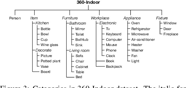 Figure 4 for 360-Indoor: Towards Learning Real-World Objects in 360° Indoor Equirectangular Images