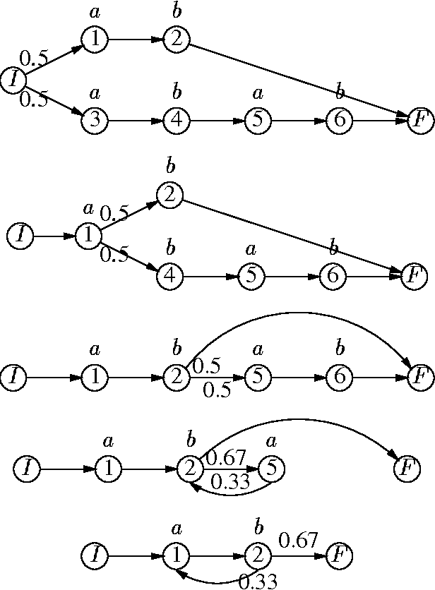 Figure 1 for Inducing Probabilistic Grammars by Bayesian Model Merging