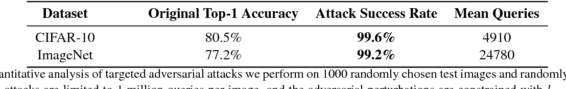 Figure 2 for Query-Efficient Black-box Adversarial Examples (superceded)