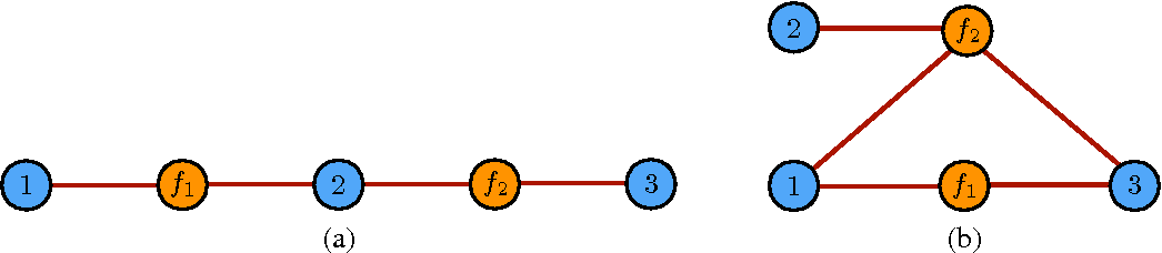 Figure 1 for Structured Prediction Theory Based on Factor Graph Complexity