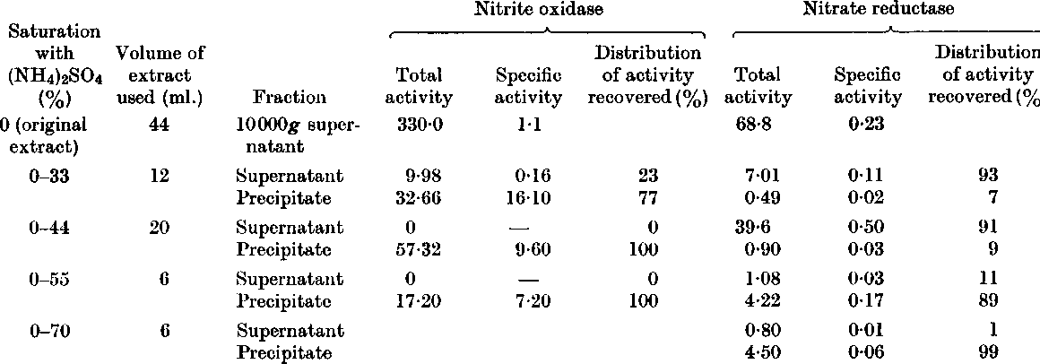 Table 3 From Nitrite Oxidase And Nitrate Reductase In Nitrobacter