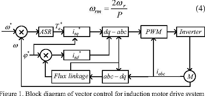 block diagram of vector control for induction motor drive system