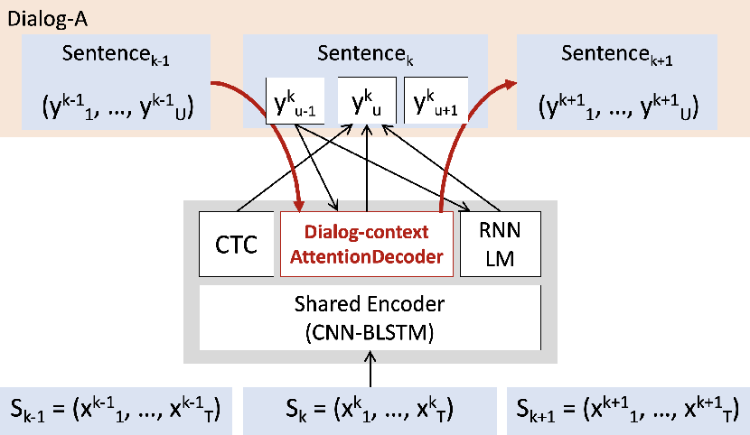 Figure 1 for Dialog-context aware end-to-end speech recognition