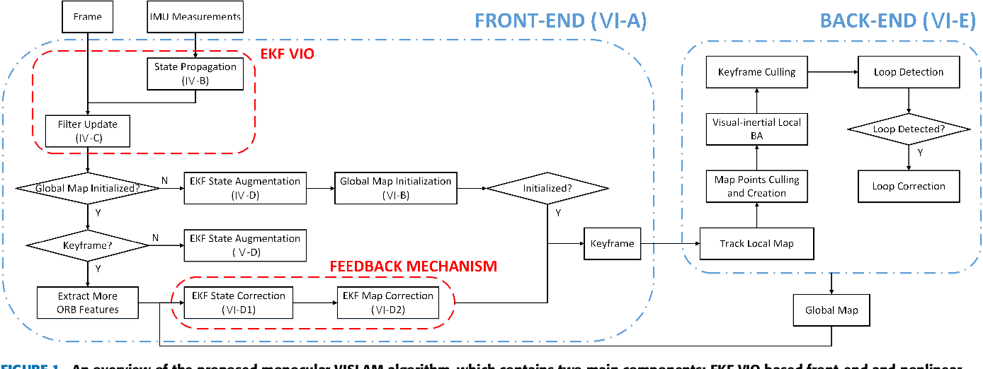 Figure 1 for Accurate Monocular Visual-inertial SLAM using a Map-assisted EKF Approach