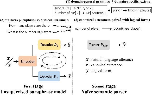 Figure 1 for Unsupervised Dual Paraphrasing for Two-stage Semantic Parsing