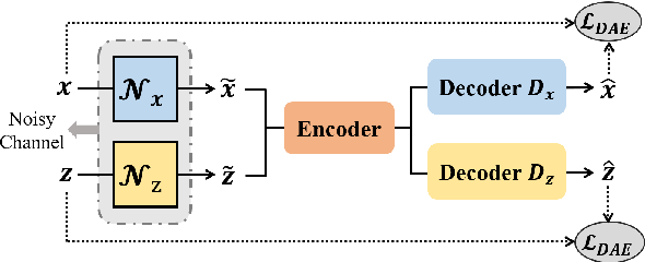 Figure 3 for Unsupervised Dual Paraphrasing for Two-stage Semantic Parsing