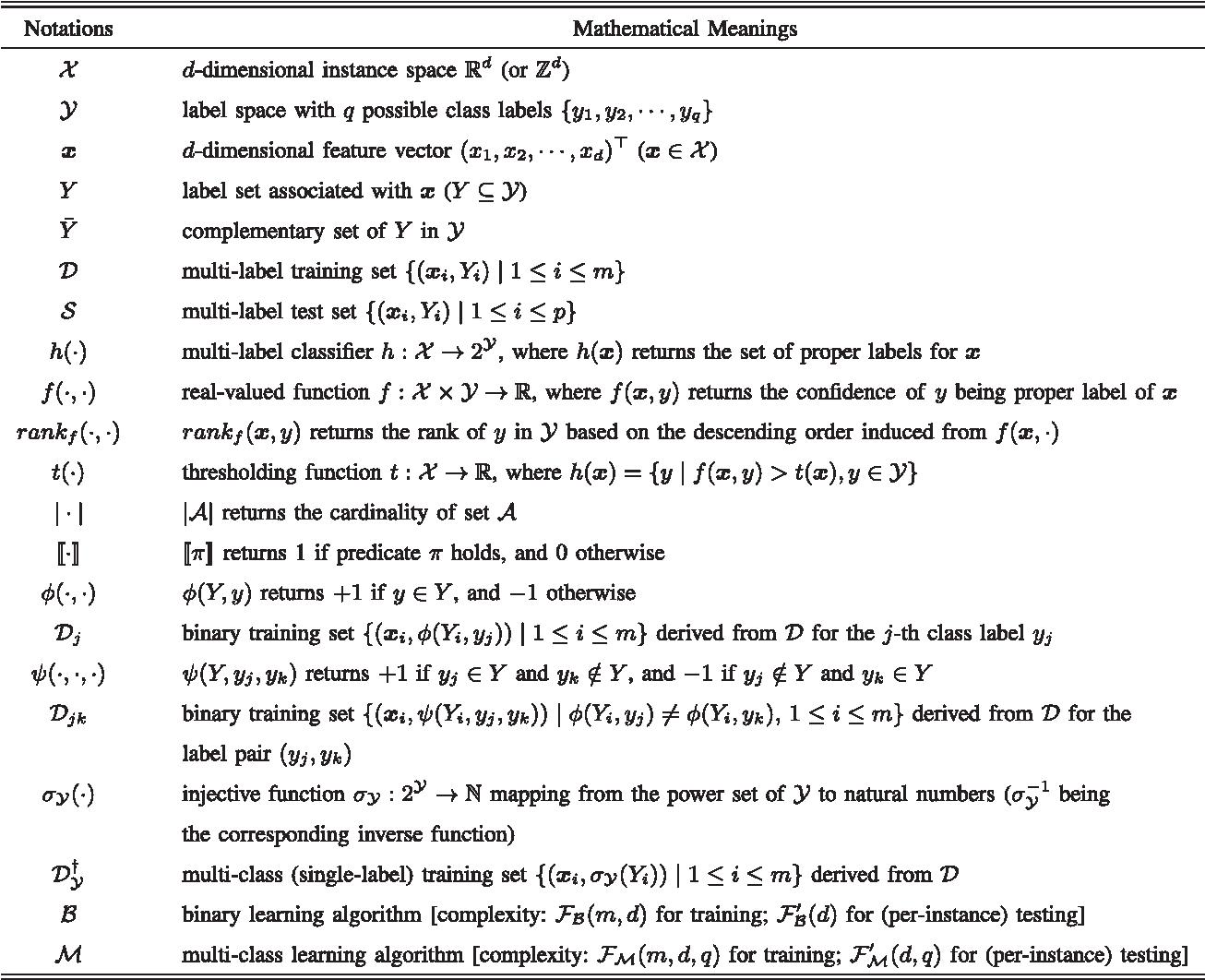 A Review on Multi-Label Learning Algorithms - Semantic Scholar