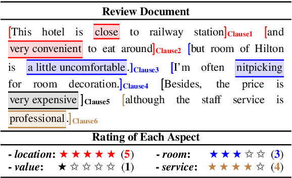 Figure 1 for Human-Like Decision Making: Document-level Aspect Sentiment Classification via Hierarchical Reinforcement Learning