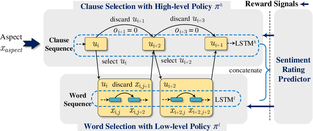 Figure 3 for Human-Like Decision Making: Document-level Aspect Sentiment Classification via Hierarchical Reinforcement Learning