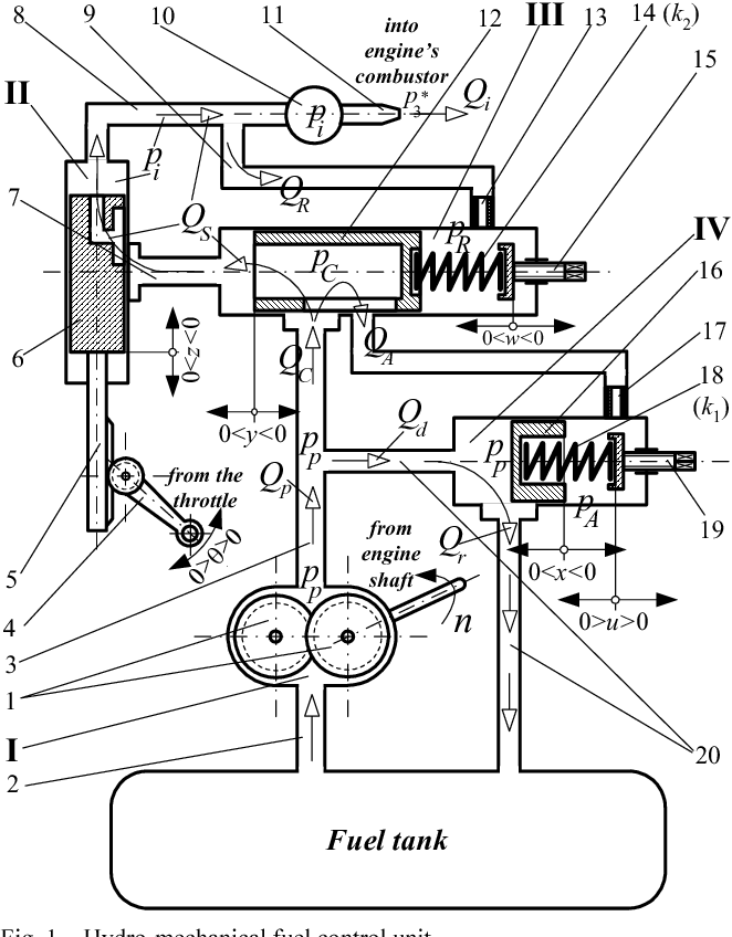 Hydro Mechanical Fuel Flow Controller For Aircraft Jet Engines