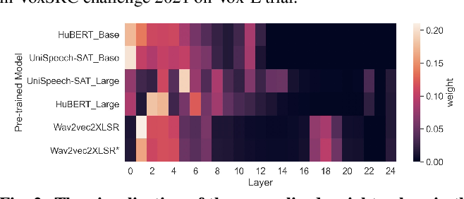 Figure 4 for Large-scale Self-Supervised Speech Representation Learning for Automatic Speaker Verification