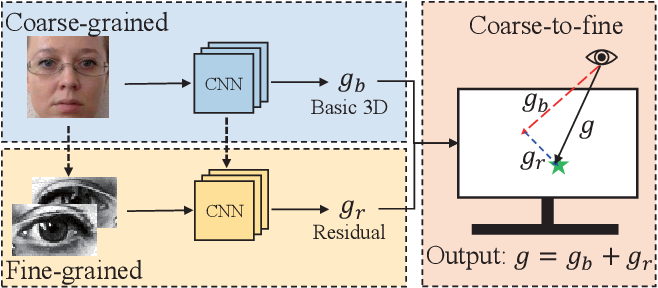 Figure 1 for A Coarse-to-Fine Adaptive Network for Appearance-Based Gaze Estimation