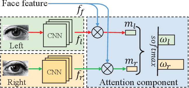 Figure 3 for A Coarse-to-Fine Adaptive Network for Appearance-Based Gaze Estimation