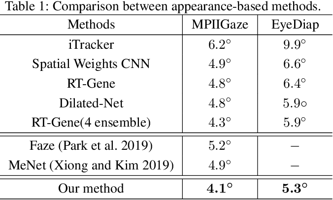 Figure 2 for A Coarse-to-Fine Adaptive Network for Appearance-Based Gaze Estimation
