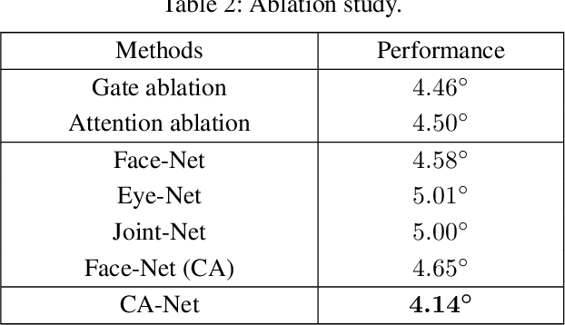 Figure 4 for A Coarse-to-Fine Adaptive Network for Appearance-Based Gaze Estimation