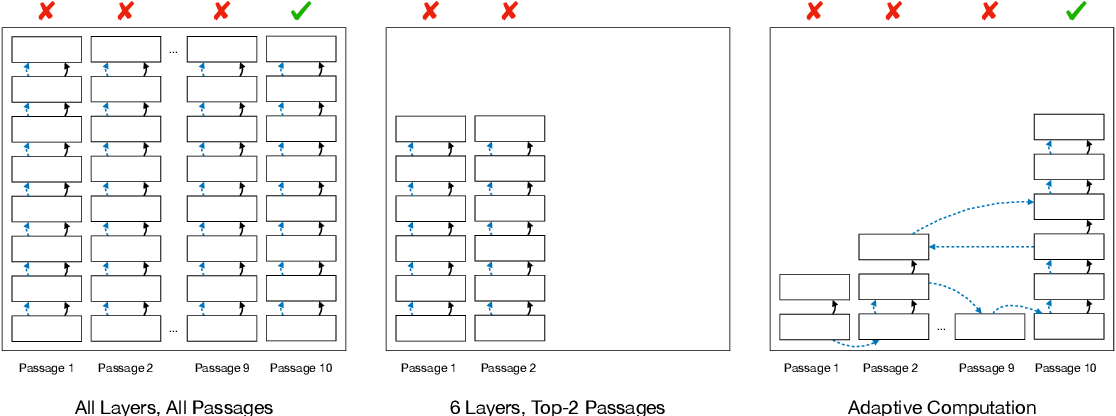 Figure 1 for Don't Read Too Much into It: Adaptive Computation for Open-Domain Question Answering
