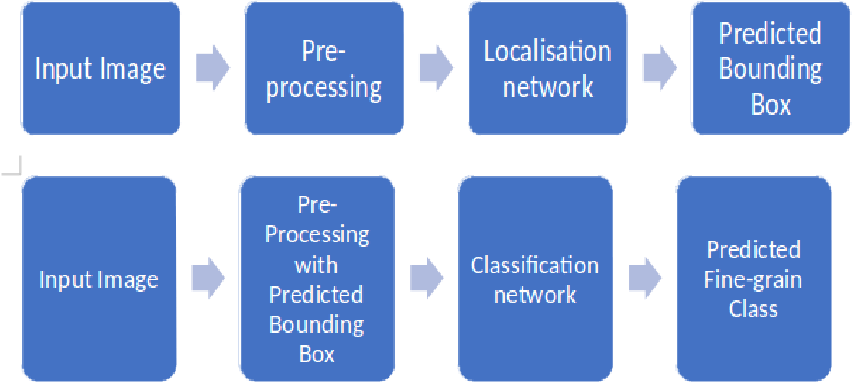 Figure 1 for Vehicle classification using ResNets, localisation and spatially-weighted pooling