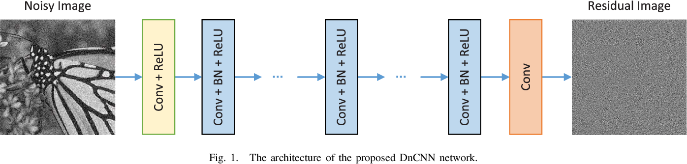 Figure 1 for Beyond a Gaussian Denoiser: Residual Learning of Deep CNN for Image Denoising
