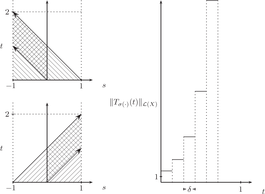 Fig. 1. Illustration of Tj(t), j = 1, 2, (left) and the blow-up of the operator norm of Tσ(·)(t) (right) in Example 1.
