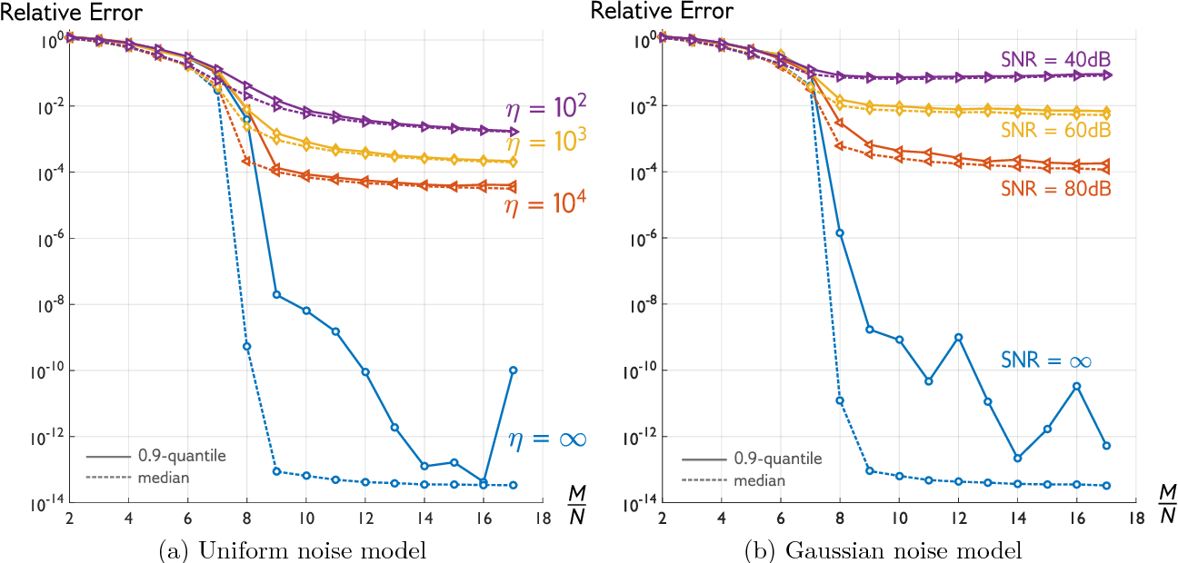 Figure 2 for Phase Retrieval Meets Statistical Learning Theory: A Flexible Convex Relaxation