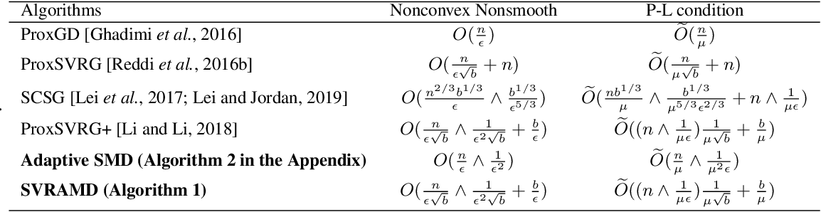 Figure 1 for Variance Reduction on Adaptive Stochastic Mirror Descent