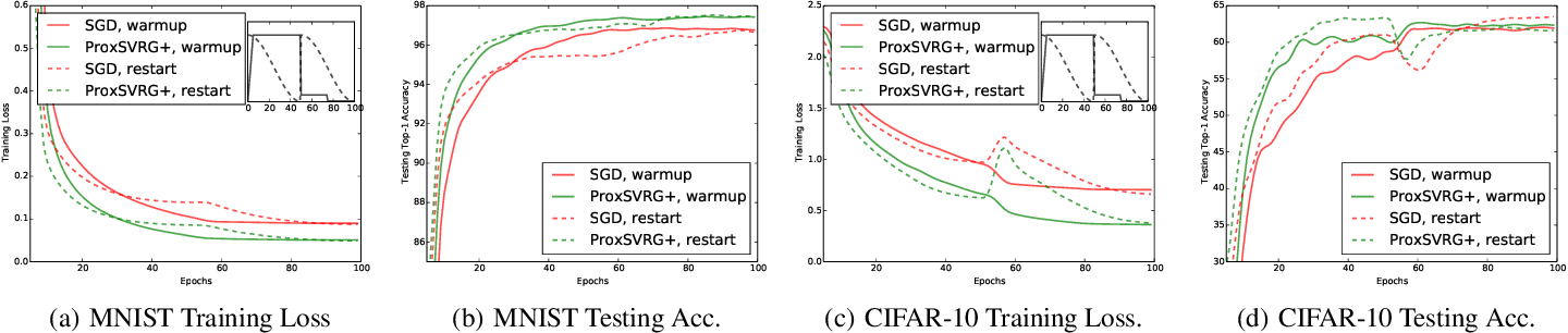 Figure 2 for Variance Reduction on Adaptive Stochastic Mirror Descent