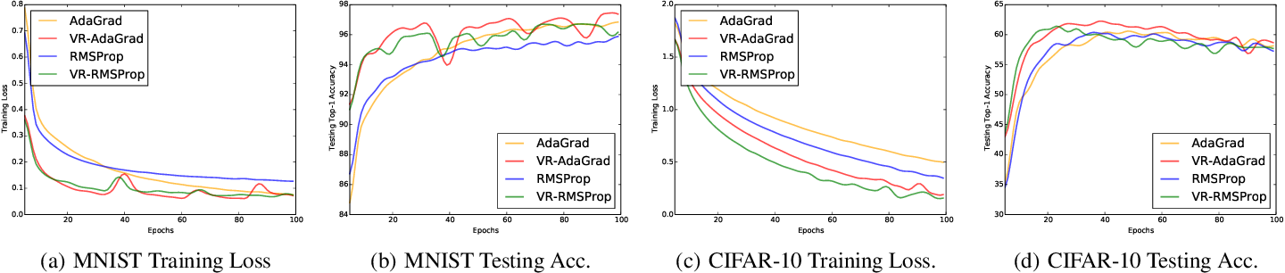 Figure 3 for Variance Reduction on Adaptive Stochastic Mirror Descent