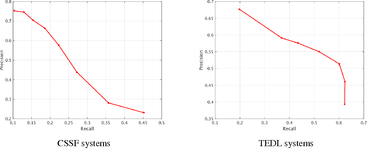 Figure 3 for Supervised and Unsupervised Ensembling for Knowledge Base Population