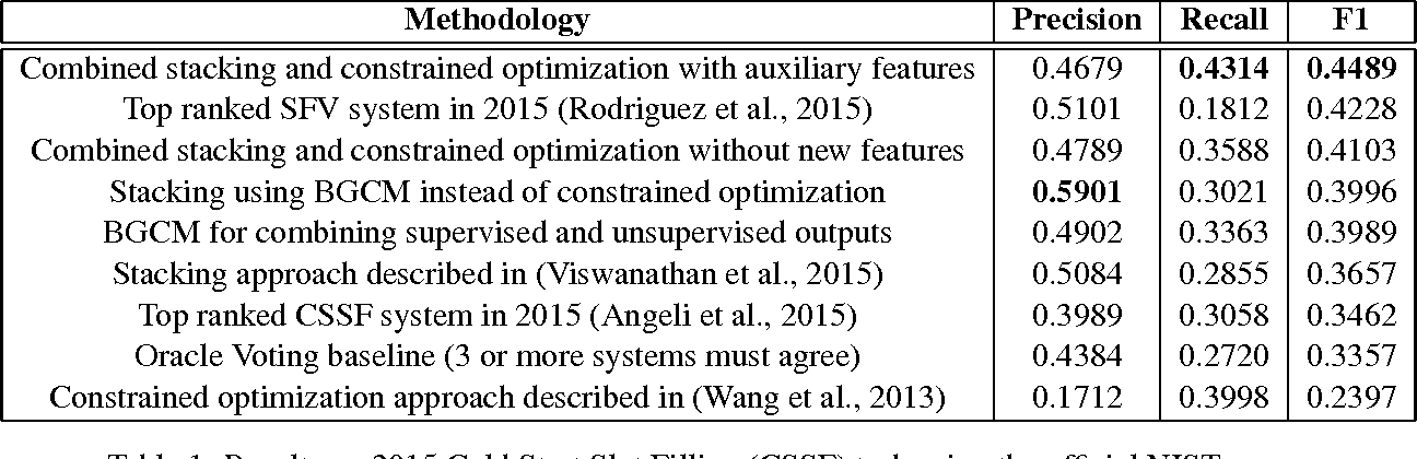 Figure 2 for Supervised and Unsupervised Ensembling for Knowledge Base Population