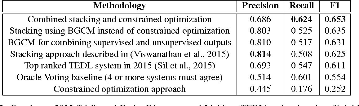 Figure 4 for Supervised and Unsupervised Ensembling for Knowledge Base Population