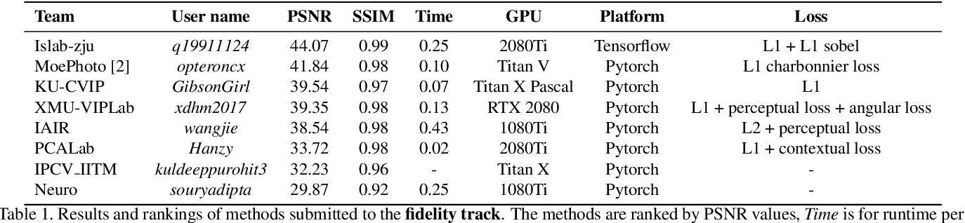 Figure 2 for AIM 2019 Challenge on Image Demoireing: Dataset and Study