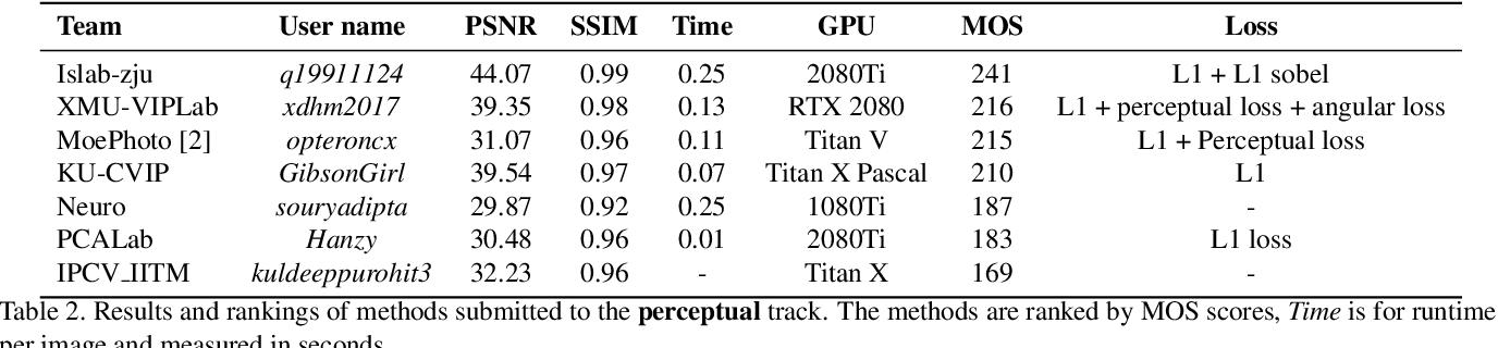 Figure 4 for AIM 2019 Challenge on Image Demoireing: Dataset and Study