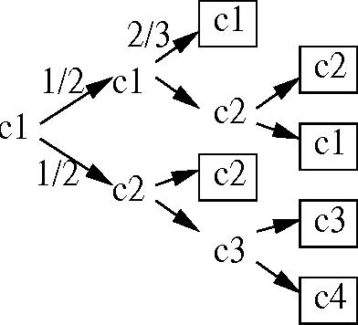 Figure 1 for Active Model Selection