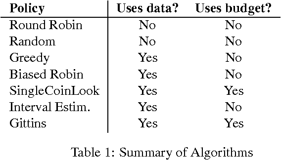 Figure 2 for Active Model Selection
