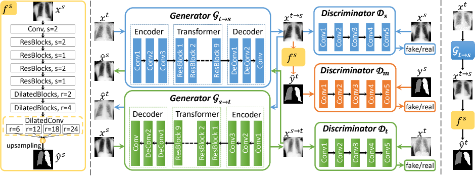 Figure 1 for Semantic-Aware Generative Adversarial Nets for Unsupervised Domain Adaptation in Chest X-ray Segmentation