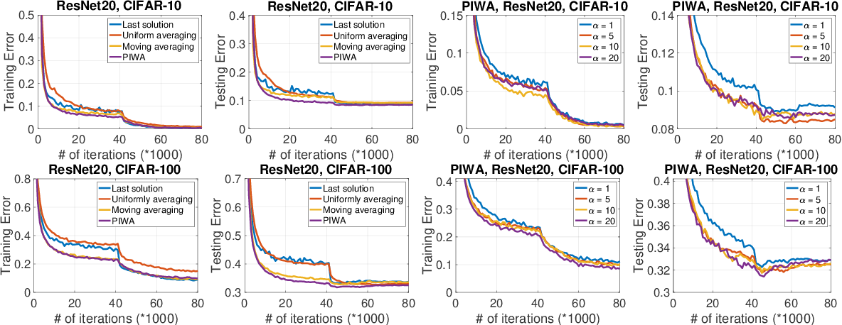 Figure 3 for Revisiting SGD with Increasingly Weighted Averaging: Optimization and Generalization Perspectives