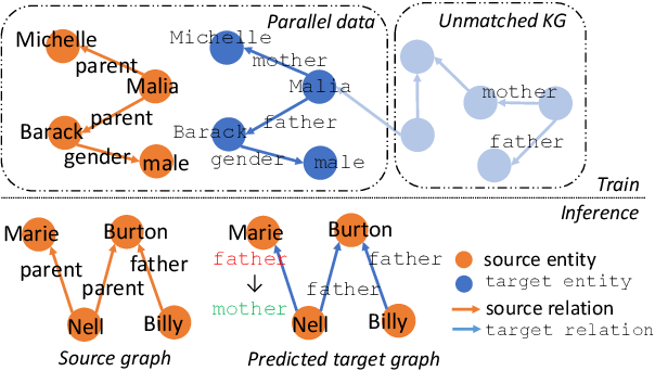 Figure 1 for CoRI: Collective Relation Integration with Data Augmentation for Open Information Extraction