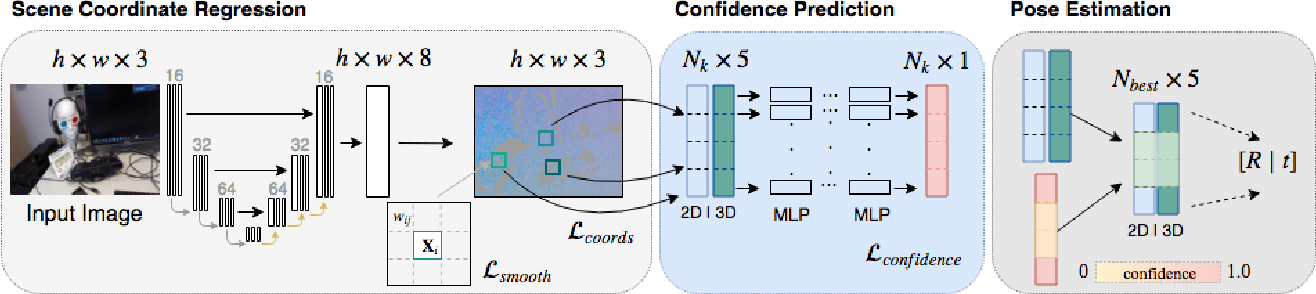 Figure 1 for Scene Coordinate and Correspondence Learning for Image-Based Localization